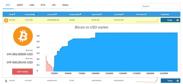 Bitcoin по $220000