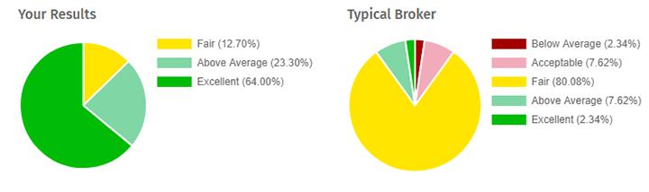 исследование Verify My Trade