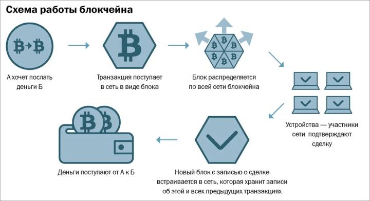Принципы работы криптовалюты