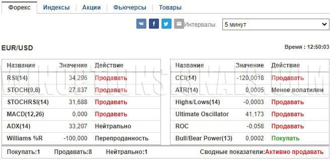 сигналы онлайн по индикаторам