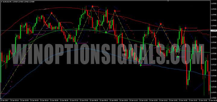График Forex Pips Striker Indicator v2