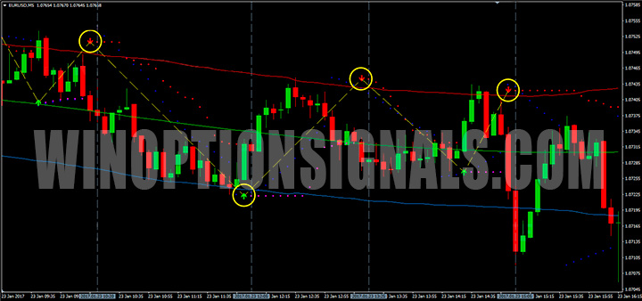 Сигналы Forex Pips Striker Indicator v2