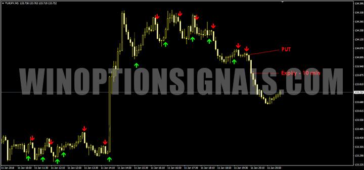 Put сигнал с индикатором Sane FX Binary