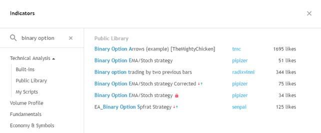 Популярность Binary Option Arrows