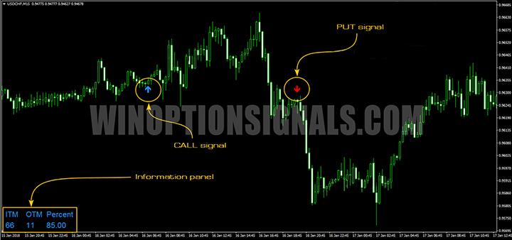 сигналы прибыли на индикаторе Binary Options Profit