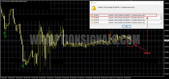 CALL сигнал BOW Indicator