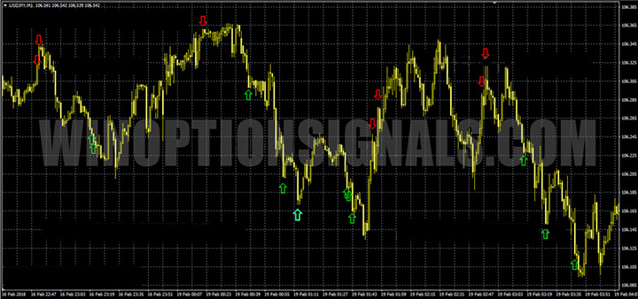 торговая площадка с индикатором BOW Indicator