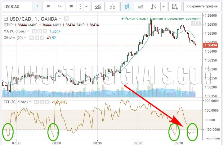 сигналы по валютной паре USD/CAD