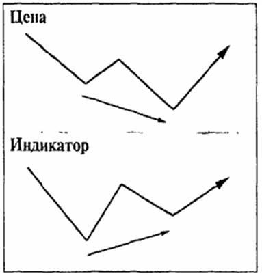 Конвергенция между ценой и индикатором