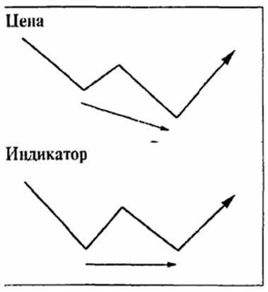 основания на гистограмме индикатора находятся на одном уровне
