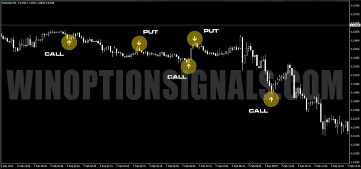 Сигналы Forex Binary Grail Indicator