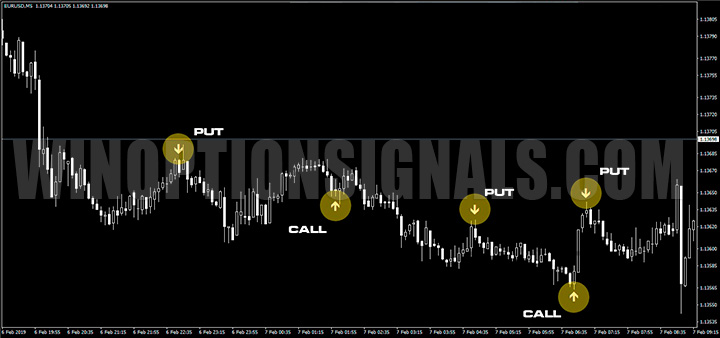 Call и Put сигналы на графике Forex Binary Grail