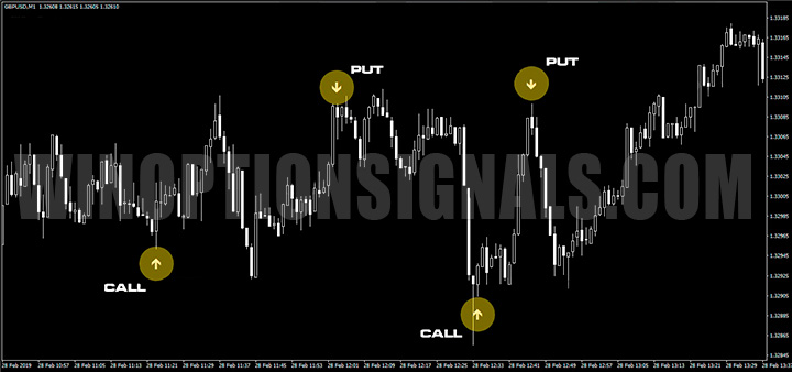 График Forex Binary Grail Indicator