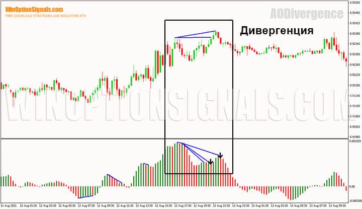 Дивергенция на индикаторе для бинарных опционов Awesome Oscillator Divergence