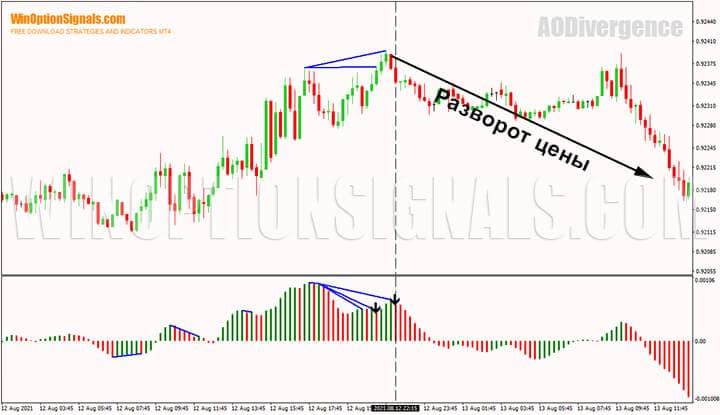 Разворот цены после дивергенции индикатора для бинарных опционов Awesome Oscillator Divergence