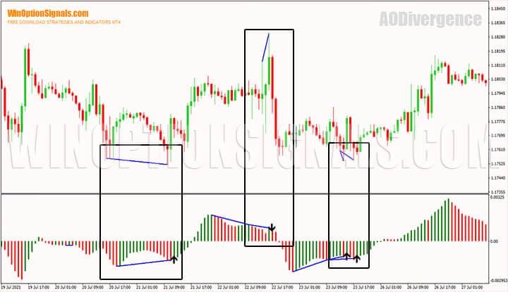 Дивергенция на графике валютной пары EUR/USD H1