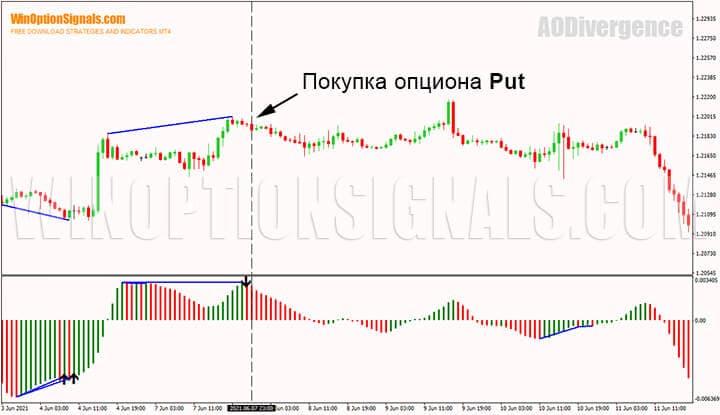 Покупка опциона Put на дивергенции индикатора Awesome Oscillator Divergence