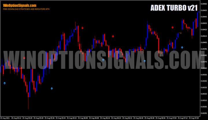 Индикатор для бинарных опционов ADEX TURBO v21