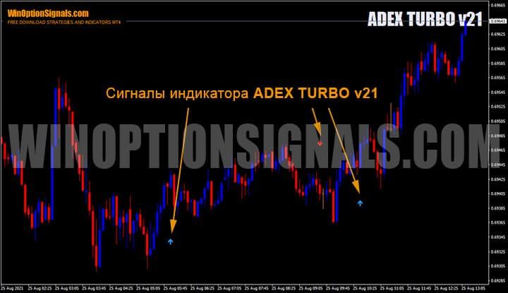 Сигналы индикатора для бинарных опционов ADEX TURBO v21