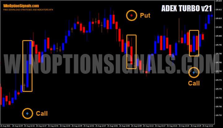 Сигналы на покупку опционов Put и Call индикатора ADEX TURBO v21