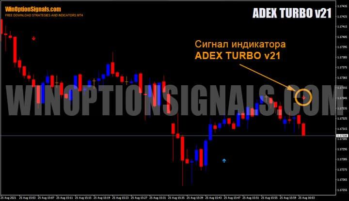 Сигнал до закрытия свечи индикатора для бинарных опционов ADEX TURBO v21