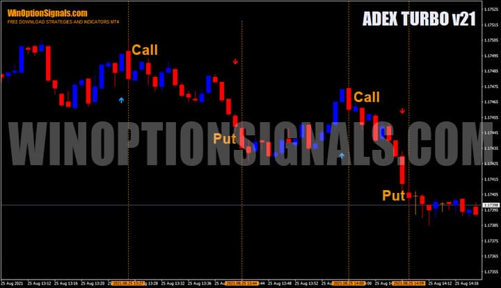 Покупка бинарных опционов после сигналов индикатора ADEX TURBO v21
