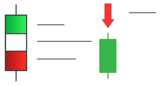 Алгоритм работы индикатора