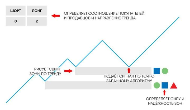 Принцип работы индикатора