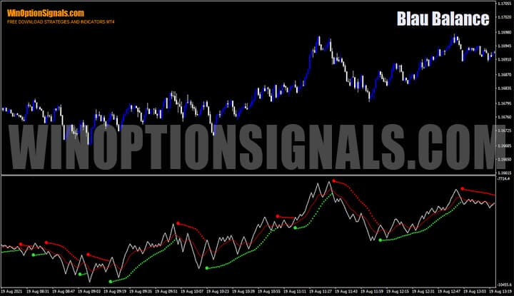 Индикатор для бинарных опционов Blau Balance