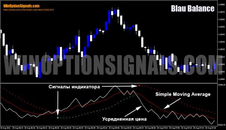 Индикатор Blau Balance на графике