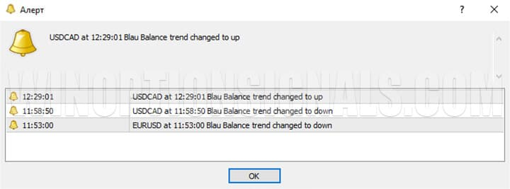 сигнал индикатора для бинарных опционов Blau Balance