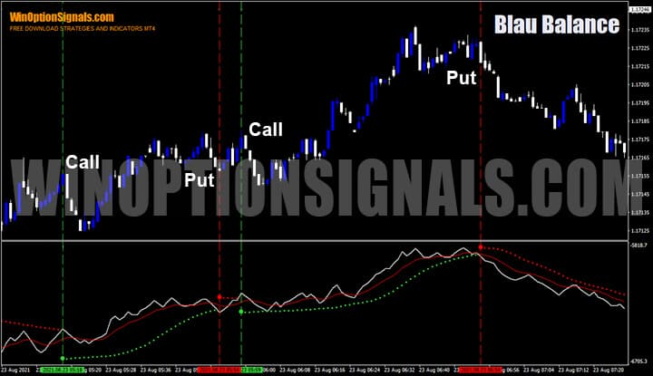 Сигналы на покупку Put и Call индикатора Blau Balance