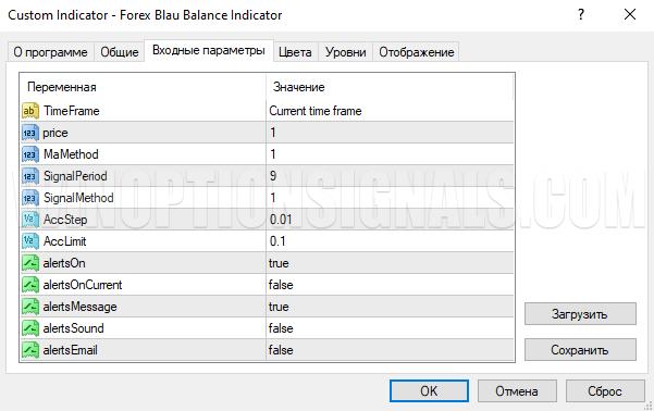 Настройка индикатора для бинарных опционов Blau Balance