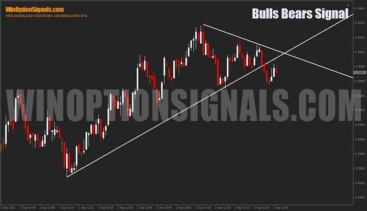 Индикатор для бинарных опционов Bulls Bears Signal