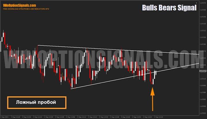 Ложный пробой наклонной линии индикатора для бинарных опционов Bulls Bears Signal