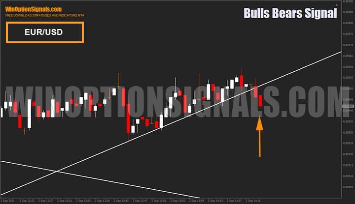 Сигналы индикатора для бинарных опционов Bulls Bears Signal на валютной паре EUR/USD