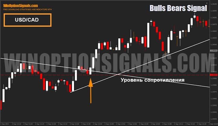 Сигналы индикатора для бинарных опционов Bulls Bears Signal на валютной паре USD/CAD
