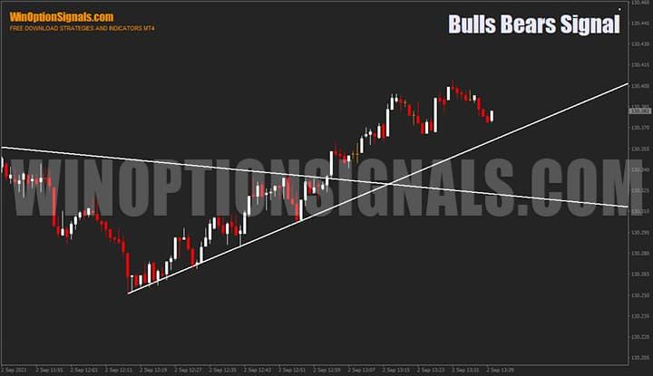 Работа индикатора для бинарных опционов Bulls Bears Signal