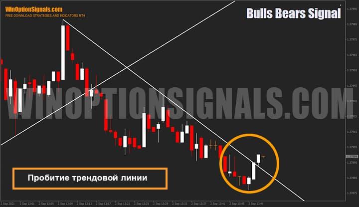 Пробитие наклонной линии индикатора для бинарных опционов Bulls Bears Signal