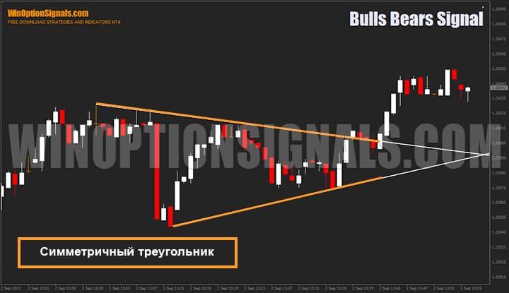 Симметричный треугольник нарисованный индикатором для бинарных опционов Bulls Bears Signal