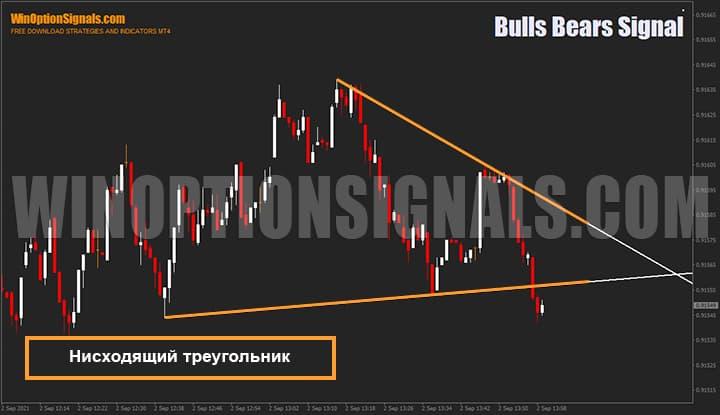 Нисходящий треугольник отрисованный индикатором для бинарных опционов Bulls Bears Signal