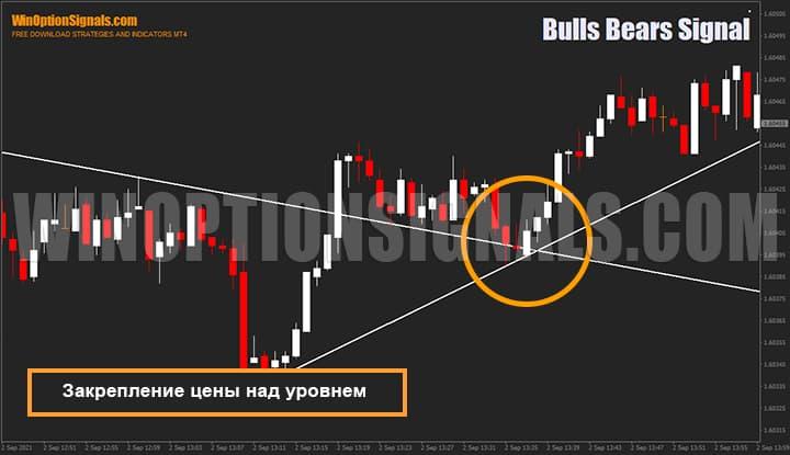 Закрепление цены за уровнем индикатора для бинарных опционов Bulls Bears Signal