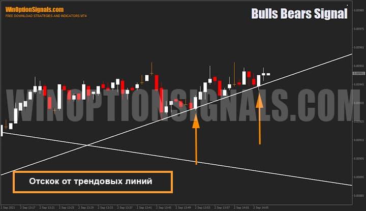 Отскок цены от наклонной трендовой линии индикатора Bulls Bears Signal