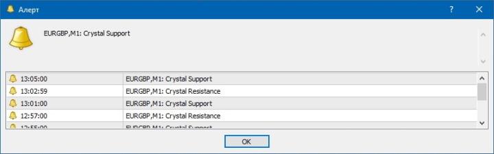Алерты индикатора Crystal