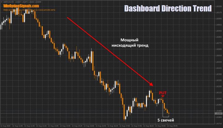 Торговля по индикатору Dashboard Direction Trend