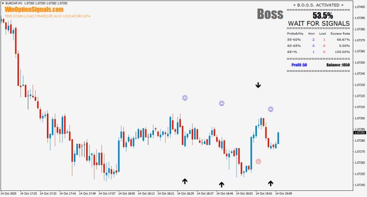 индикатор BOSS
