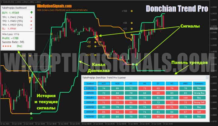 рабочая область TakeProPips Donchian Trend Pro
