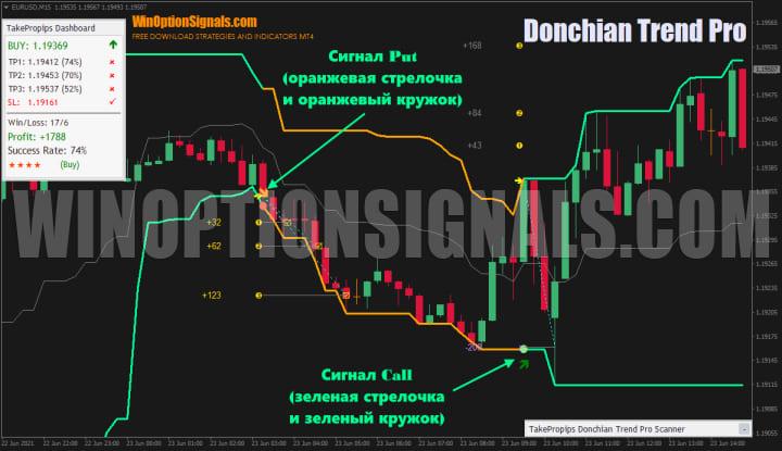 сигналы TakeProPips Donchian Trend Pro