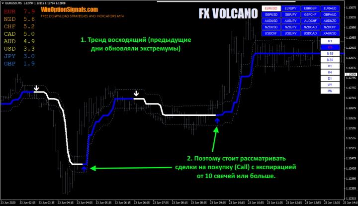 Опционы Call по индикатору FX VOLCANO