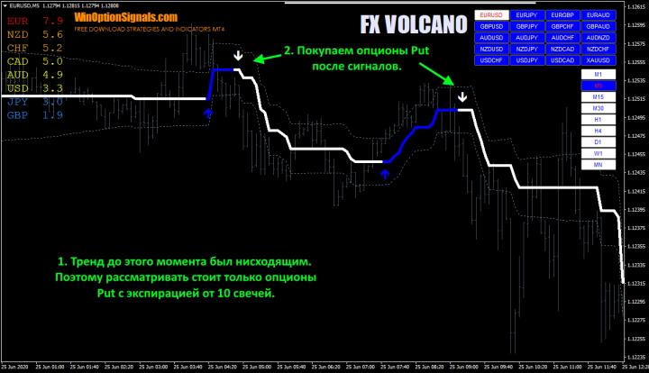Опционы Put по индикатору FX VOLCANO